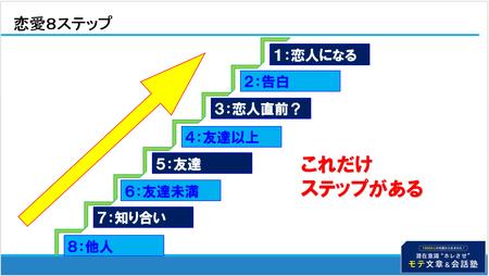 恋愛8ステップ